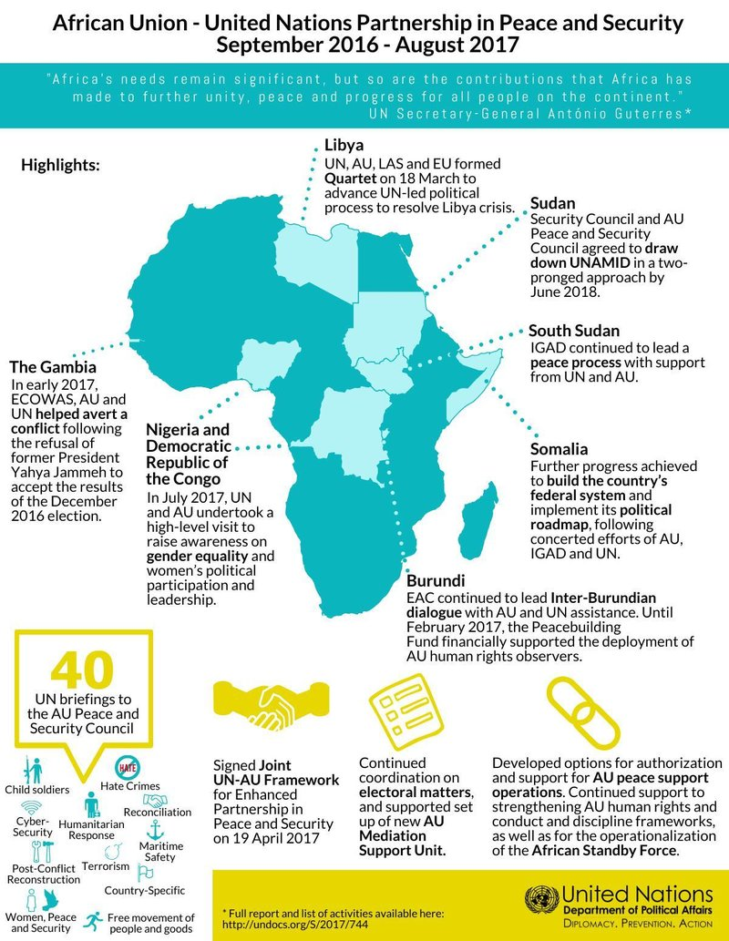 African Union Map.African Union Department Of Political And Peacebuilding Affairs